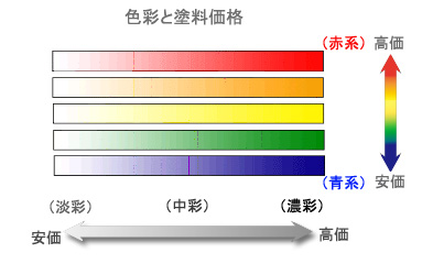 塗料の色と価格の関係